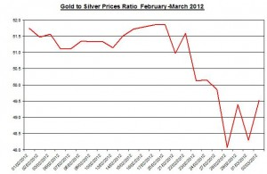 Ratio Gold price forecast & silver prices 2012 March 5
