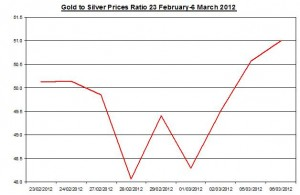 Ratio Gold price forecast & silver prices 2012 March 7