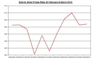 Ratio Gold price forecast & silver prices 2012 March 9