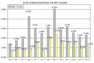 Standard deviation Gold price forecast & silver prices outlook 2012  March 1