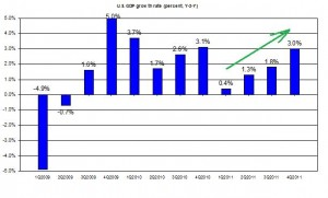 U.S. GDP 2011 Q4 update 2009-2011 US GDP first Q2011 (percent) February 2012