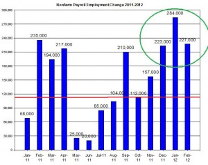 U.S. Nonfarm payroll employment up to  February 2012 March 9