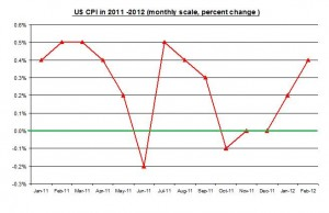 U.S. inflation February 2012 Rate (percent) March 15 2012