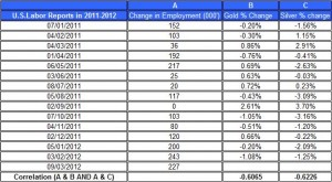 U.S.Labor Reports in 2011 gold price and silver prices March 9  2012