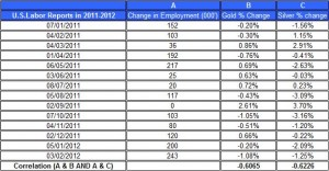U.S.Labor Reports in 2011 gold price and silver prices Match 8  2012