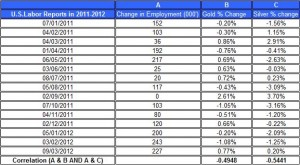 U.S.Labor Reports in 2012 gold price and silver prices March 12  2012