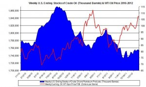 Weekly U.S. Ending Stocks Crude Oil and WTI spot oil price 2012 MARCH 7