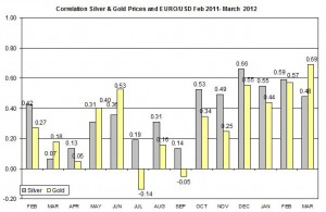 correlation Gold price and euro to us dollar 2011-2012 March 2012