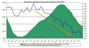 natural gas prices chart 2011 (Henry Hub Natural Gas storage 2012 March  22