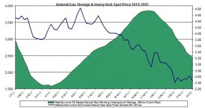 natural gas prices chart 2011 (Henry Hub Natural Gas storage 2012 March 8