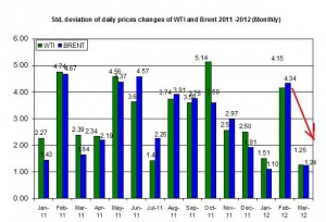 standard deviation Crude oil price Brent oil and WTI spot oil 12-16 March 2012