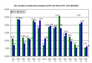 standard deviation Crude oil price Brent oil and WTI spot oil  19-23 March 2012