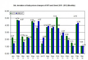 standard deviation Crude oil price Brent oil and WTI spot oil  26-30 March 2012