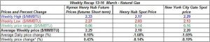 table natural gas price - 12-16 March 2012
