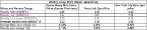 table natural gas price - 19-23 March 2012
