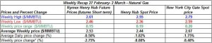table natural gas price - 27 February- 2 March 2012