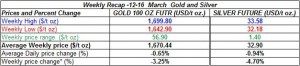 table weekly gold price and silver price-  12-16 March 2012