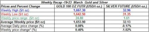 table weekly gold price and silver price-  19-23 March 2012