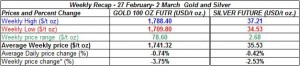 table weekly gold price and silver price-  27 February- 2 March 2012