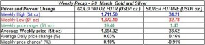 table weekly gold price and silver price-  5-9 March 2012