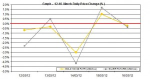 weekly gold price and silver price chart   12-16 March 2012 percent change