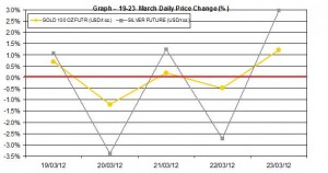 weekly gold price and silver price chart    19-23  March 2012 percent change