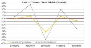 weekly gold price and silver price chart   27 February- 2 March 2012 percent change