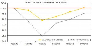 weekly gold price and silver price chart  5-9 March  2012