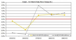 weekly gold price and silver price chart   5-9 March 2012 percent change