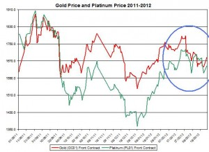 Chart gold price and  Platinum price 2011 -March 2012 March 25