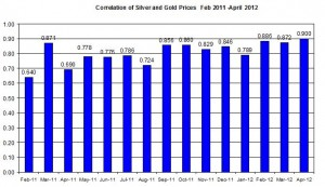 Correlation Gold Prices silver price 2012 April 18