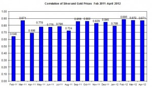 Correlation Gold Prices silver price 2012 April 24
