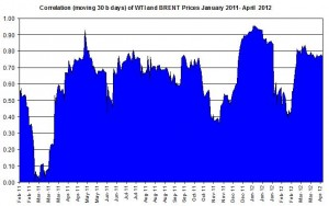 Correlations wti and Brent crude spot oil prices    16-20 April  2012