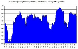 Correlations wti and Brent crude spot oil prices   23-27 April  2012