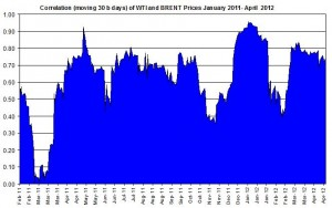 Correlations wti and Brent crude spot oil prices   30 April 4 May  2012