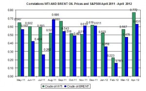 Correlations wti and Brent spot oil prices with S&P500   23-27 April   2012