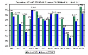 Correlations wti and Brent spot oil prices with S&P500   30 April 4 May   2012