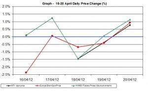 Crude oil price chart WTI Brent oil - percent change   16-20 April  2012