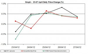 Crude oil price chart WTI Brent oil - percent change  23-27 April  2012