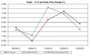 Crude oil price chart WTI Brent oil - percent change   9-13 April  2012