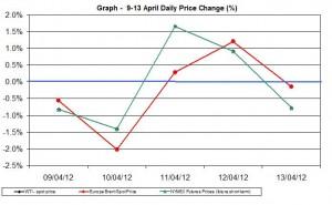 Crude oil price chart WTI Brent oil - percent change   9-13 April  2012