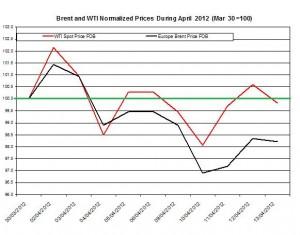 Crude spot oil price forecast Brent oil and WTI spot oil  2012   16-20 April