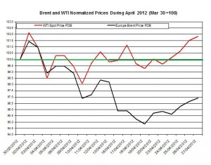Crude spot oil price forecast Brent oil and WTI spot oil  2012   30 April 4 May