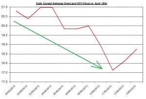 Difference between Brent and WTI crude spot oil price forecast 2012   16-20 April