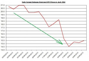 Difference between Brent and WTI crude spot oil price forecast 2012   23-27 April