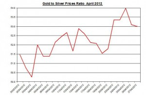 Gold and Silver prices ratio 2012 May