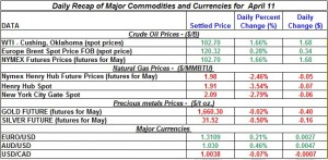 Gold price Silver Crude oil prices, Natural gas 2012 April 11