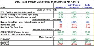 Gold price Silver Crude oil prices, Natural gas 2012 April 12