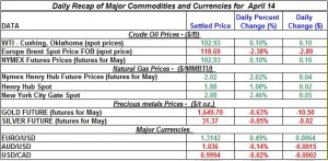 Gold price Silver Crude oil prices, Natural gas 2012 April 14