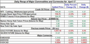 Gold price Silver Crude oil prices, Natural gas 2012 April 17